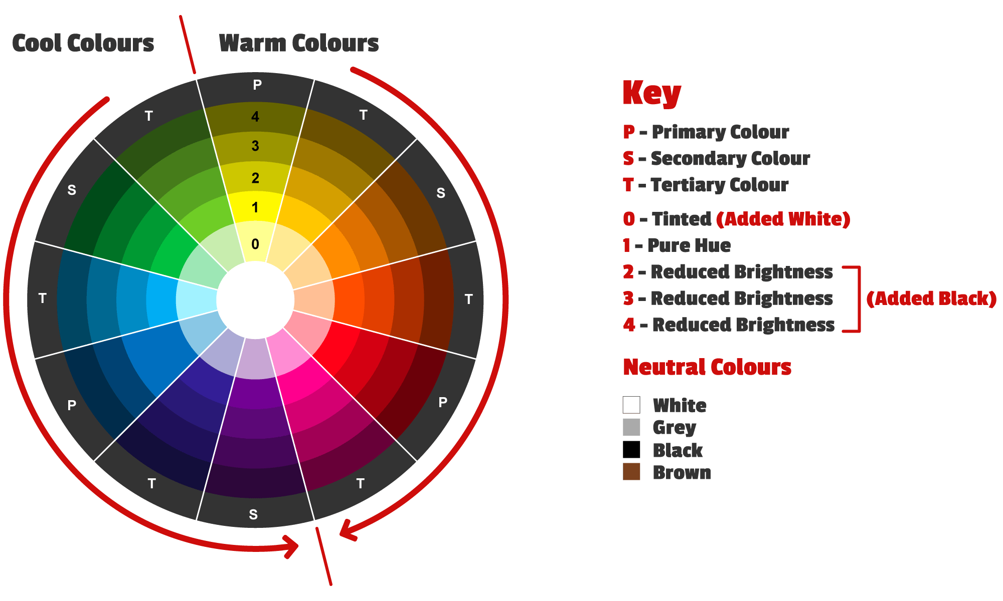 colours in the artists 12 step colour wheel